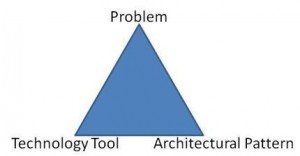 Elements of IT Architecture