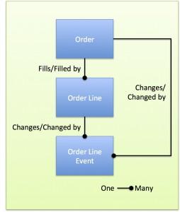 OrderModel