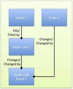OrderModel2